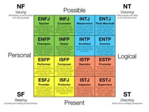 Myers Briggs Career Test