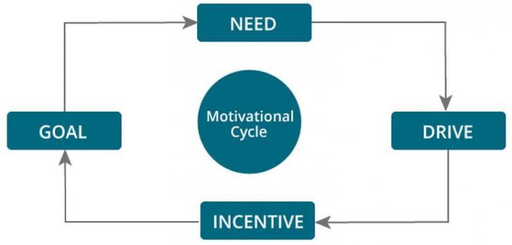 Definition Of Motivation In Psychology