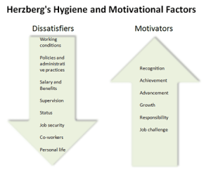 Herzberg Motivation Theory