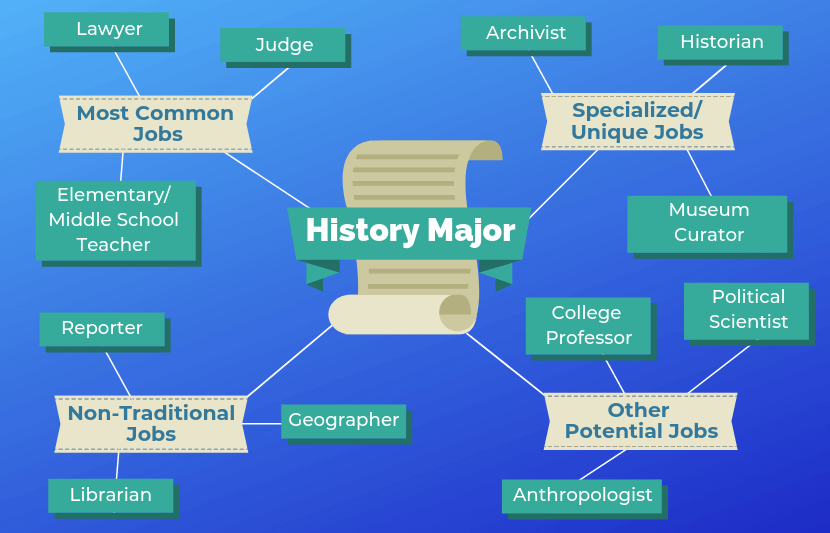 History Majors easiest college majors