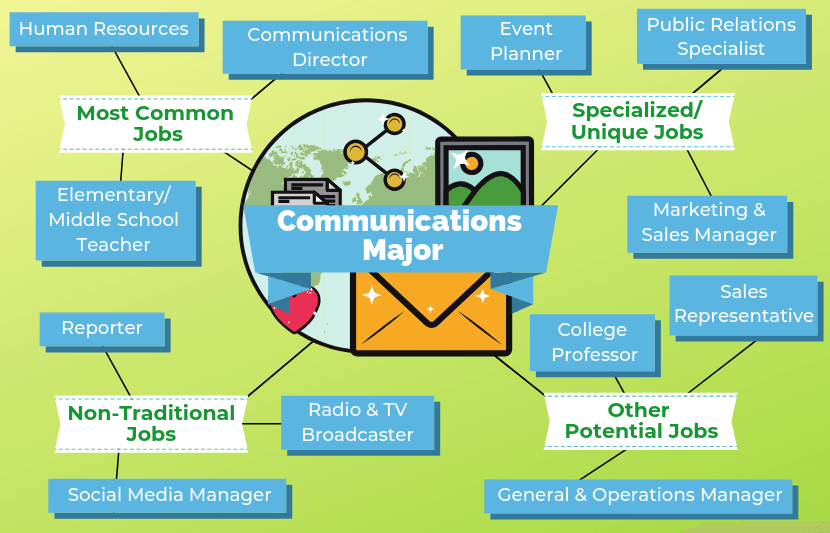 communication majors - easiest university undergraduate degrees