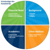 What are the types of scholarships
