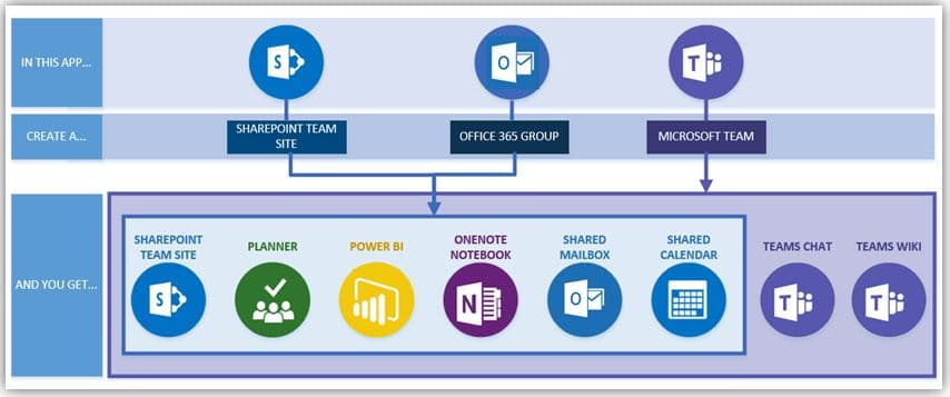 OneNote in Microsoft Teams