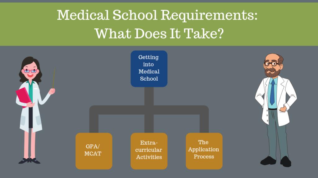 Medical Schools Admissions Requirements